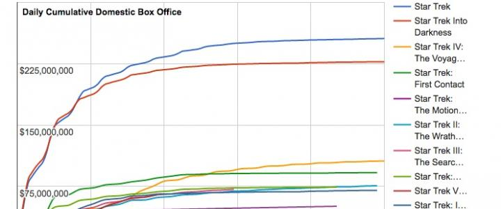 Star Wars Franchise Box Office History The Numbers