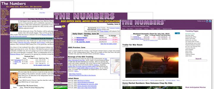 Tom Hanks - Box Office - The Numbers